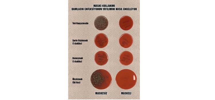 Maske Kullanımı Damlacık Enfeksiyonun Yayılımını Nasıl Engelliyor